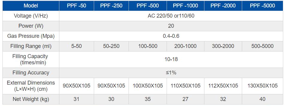 Paste Piston Filler - parameters